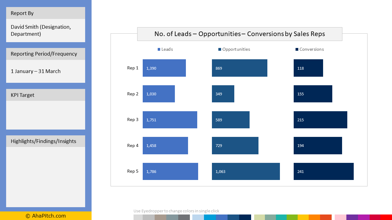 Leads, Opportunities and Conversions KPI Template