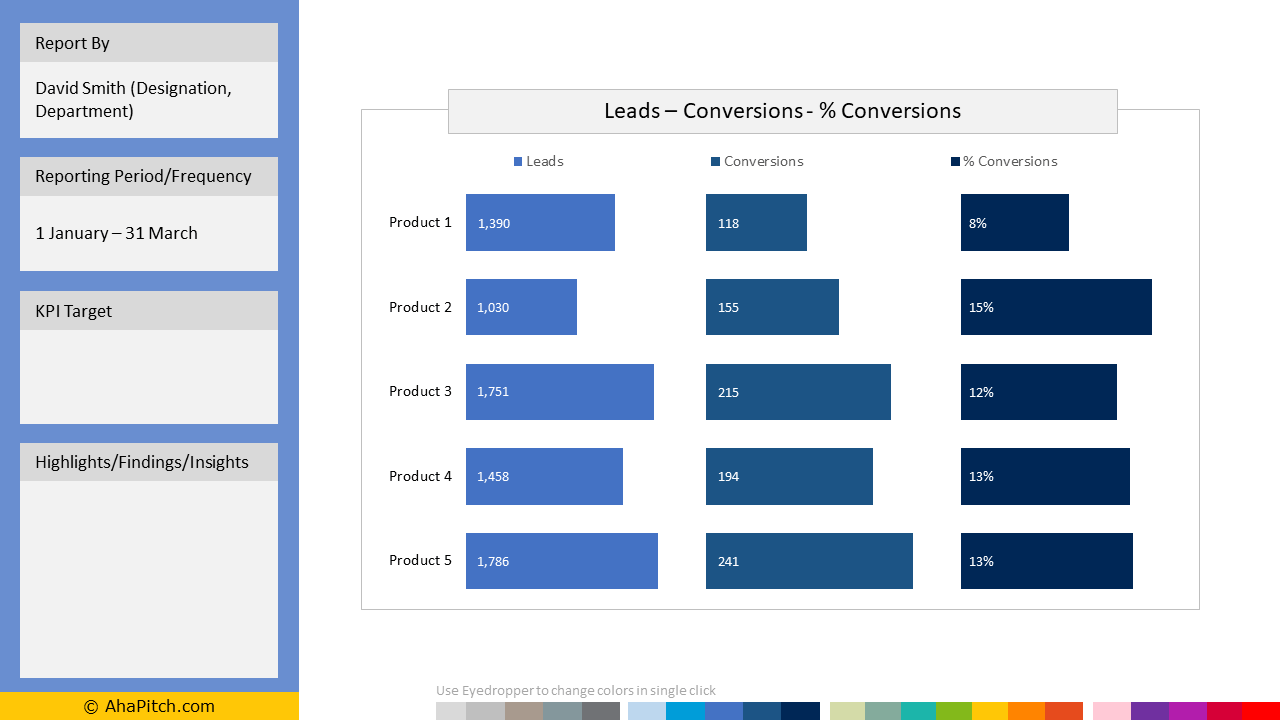 Leads, Conversions and Percentage Conversions KPI Template