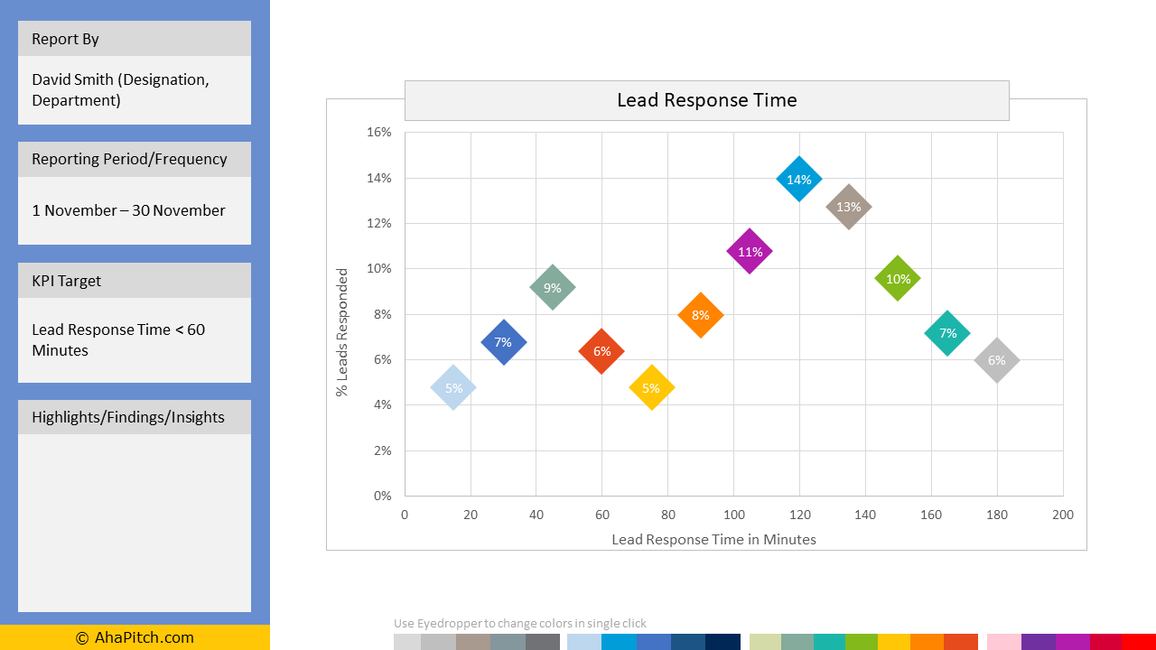 Sales KPI Report Template 68 - Lead Response Time