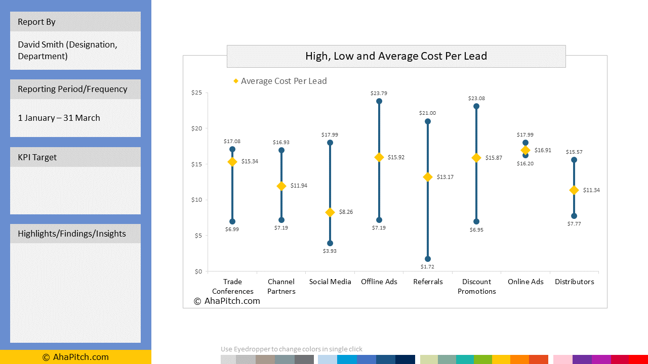 High, Low and Average Cost Per Lead Analysis Report | Stock Chart