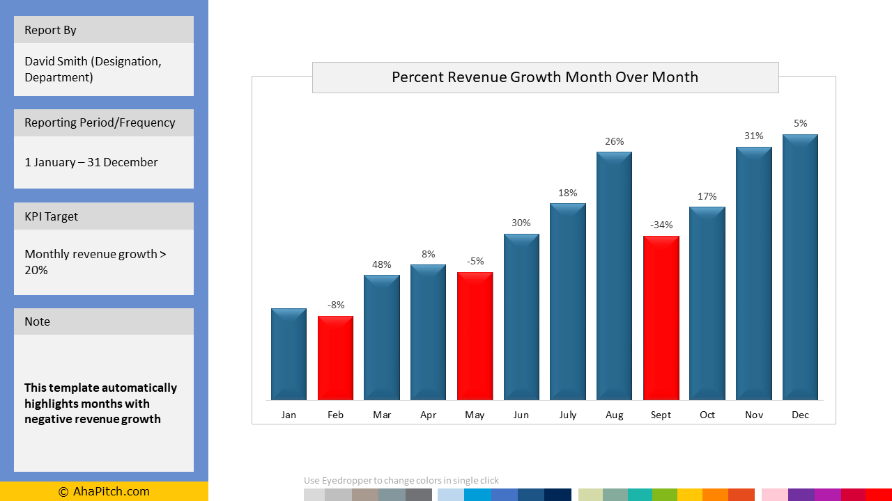 Percent Revenue Growth Month Over Month