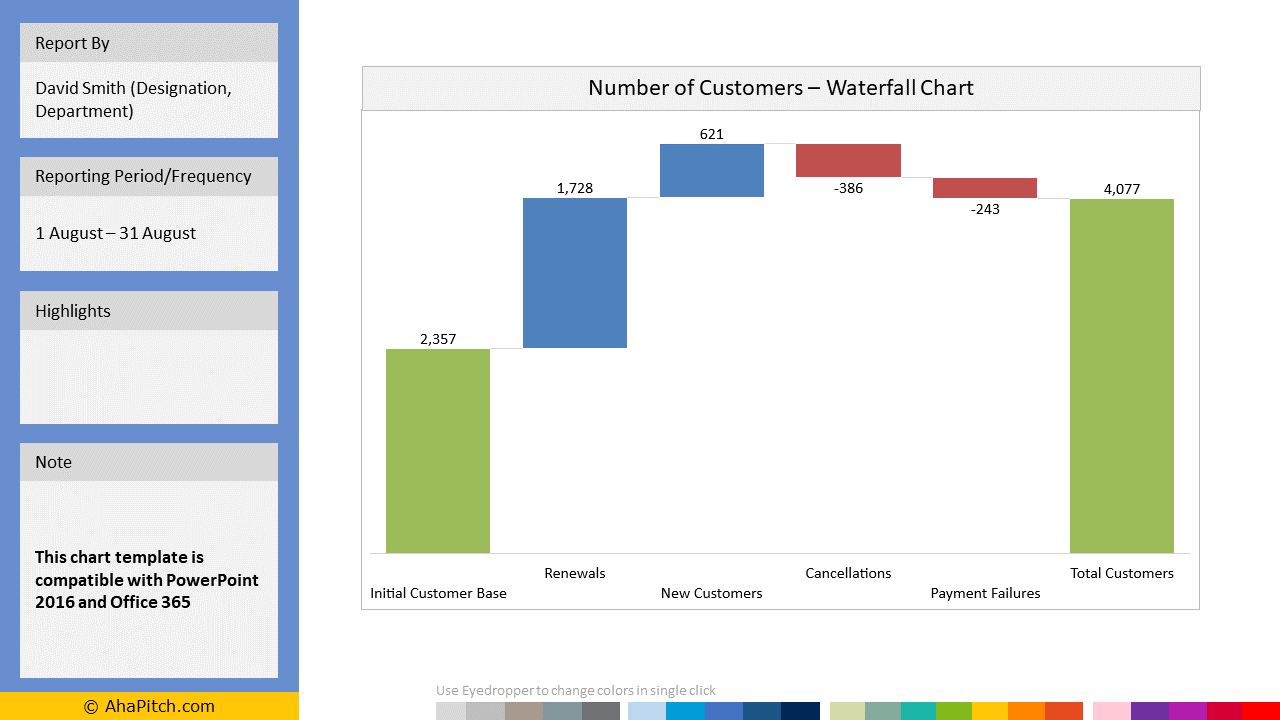 Sales KPI Report Template 71 - Number of Customers