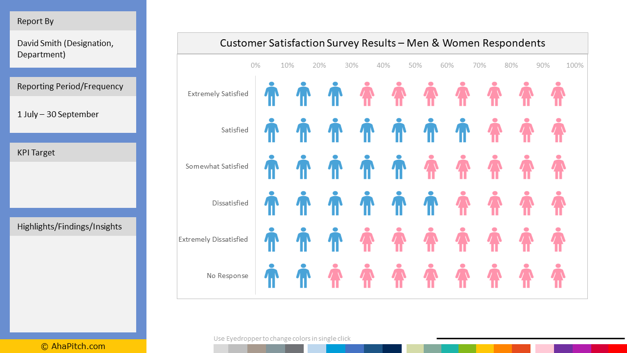 Sales KPI Report Template 85 - Customer Satisfaction Survey Results – Men and Women Respondents