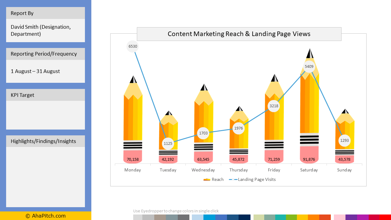 Sales KPI Report Template 91 - Content Marketing Reach and Landing Page Views