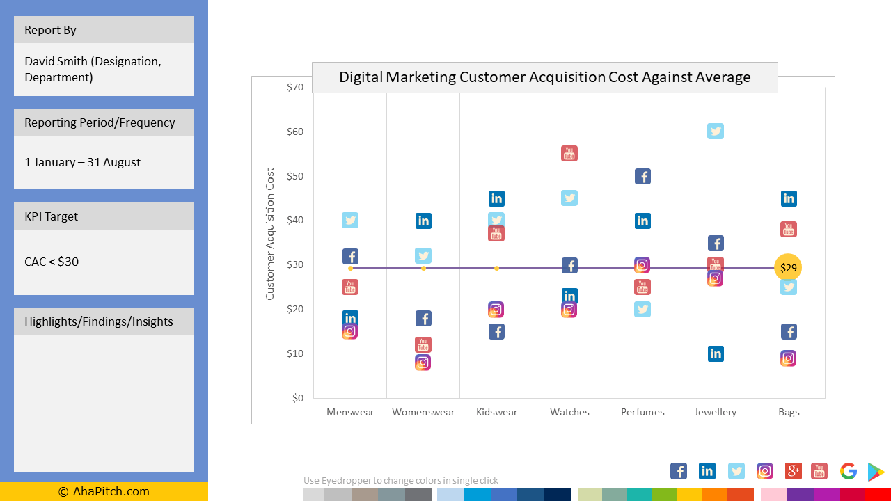 Sales KPI Report Template 93 - Digital Marketing Customer Acquisition Cost Against Average