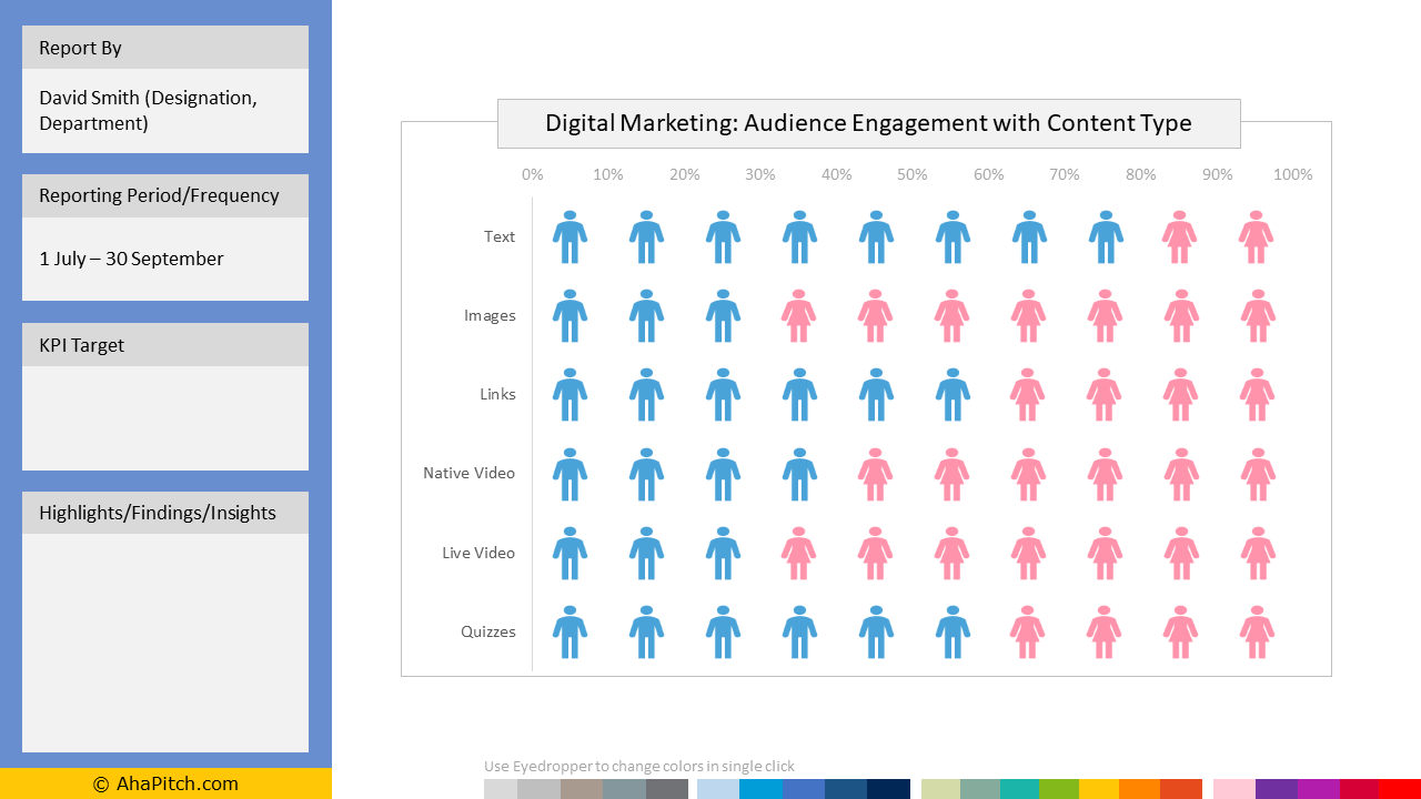 Sales KPI Report Template 94 - Digital Marketing Audience Engagement with Content Type