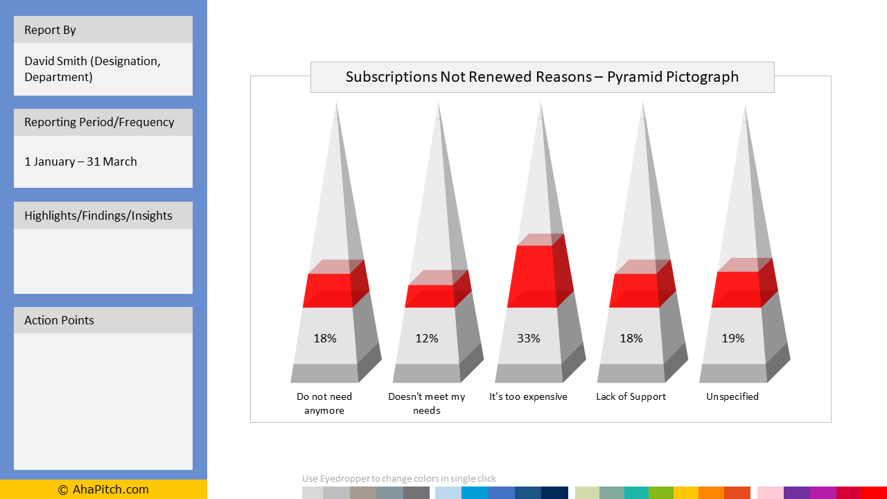 Sales KPI Report Template 96 - Subscriptions Not Renewed Reasons – Pyramid Pictograph