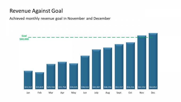 1 - Revenue Against Goal