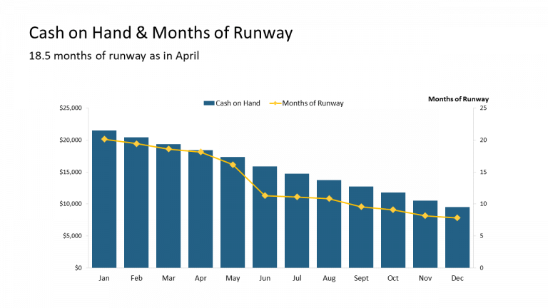11 - Cash on Hand & Months of Runway