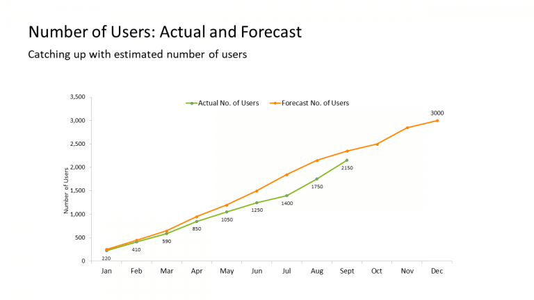 12 - Number of Users Actual and Forecast