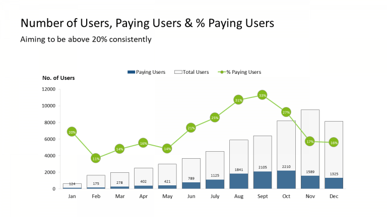 13 - Number of Users, Paying Users & % Paying Users