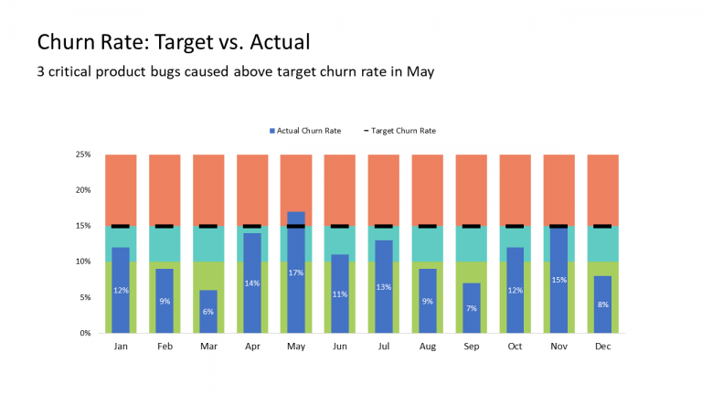 16 - Churn Rate Target vs. Actual