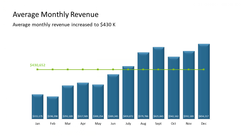 2 - Average Monthly Revenue
