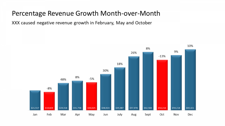 3 - Percentage Revenue Growth Month-over-Month
