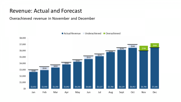 4 - Revenue Actual and Forecast