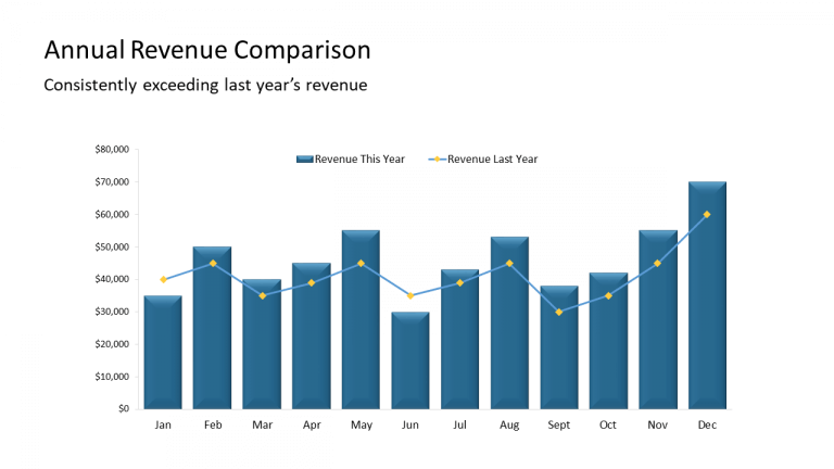 5 - Annual Revenue Comparison