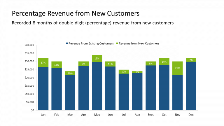 6 - Percentage Revenue from New Customers