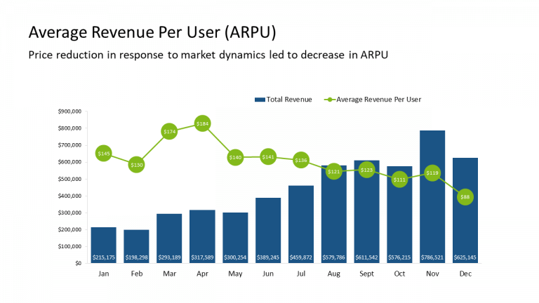 7 - Average Revenue Per User (ARPU)