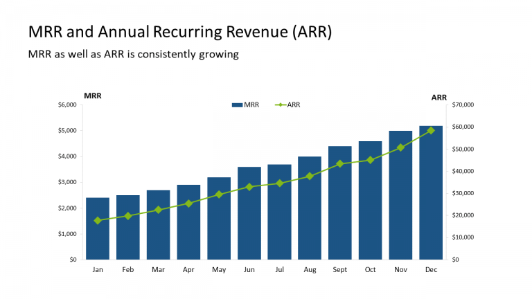 9 - MRR and Annual Recurring Revenue (ARR)
