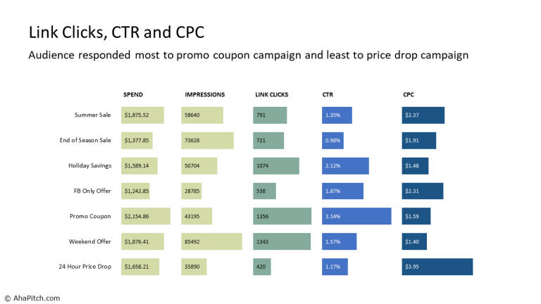 Link Clicks, CTR and CPC