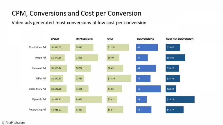 CPM, Conversions and Cost per Conversion