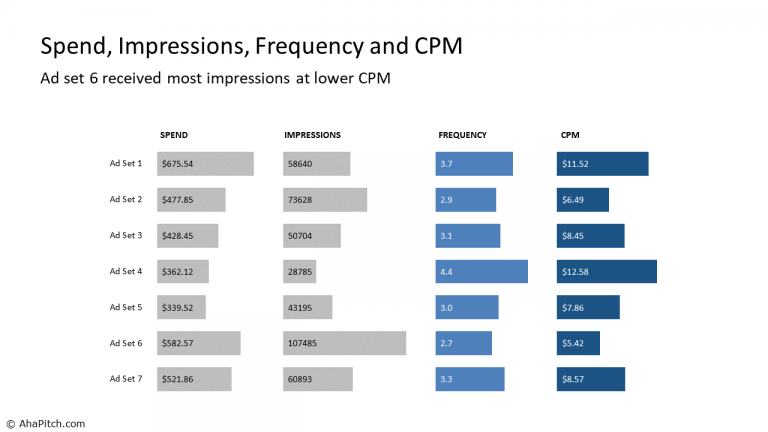 Spend, Impressions, Frequency and CPM