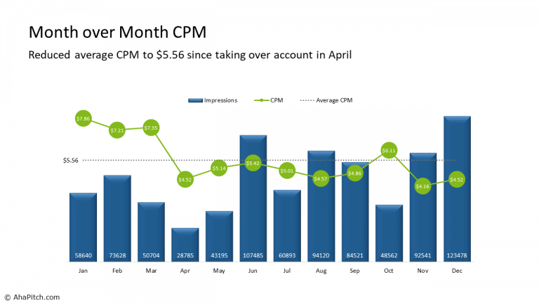 Month over Month CPM