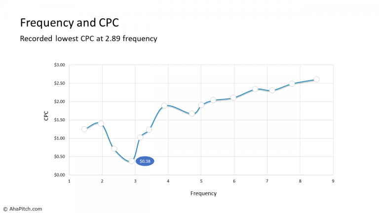 Frequency and CPC