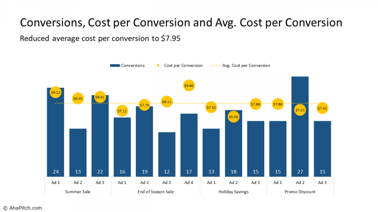 Conversions, Cost per Conversion and Avg. Cost per Conversion