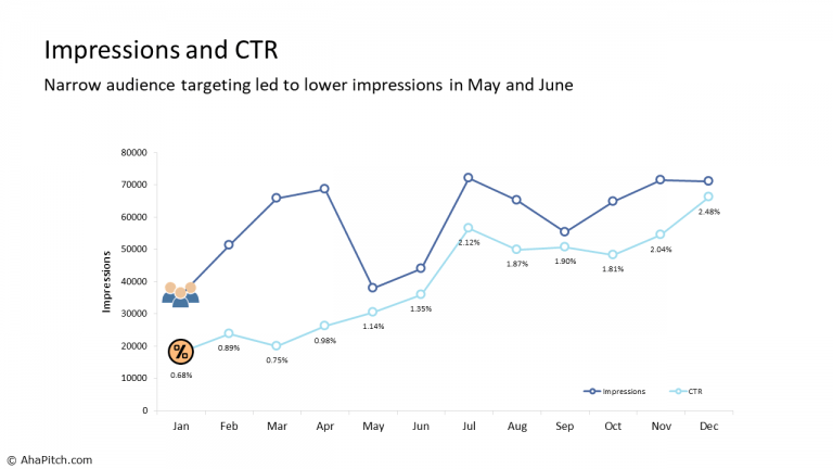 Impressions and CTR