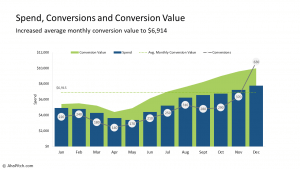 Spend, Conversions and Conversion Value